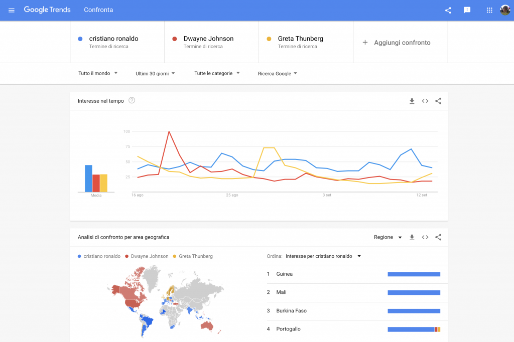 La popolarità online di Cristiano Ronaldo, Dwayne Johnson e Greta Thunberg nell'ultimo mese